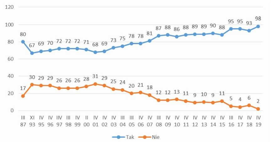 wykres przedstawiający linię niebieską i pomarańczową z zaznaczonymi punktami procentowymi , które przebiegają przez pole szarych linii