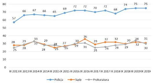 Wartości: rok 2019 - Policja 75%, Sądy 31%, Prokuratura 30%